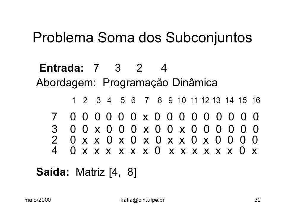 maio/2000katia@cin.ufpe.br32 Problema Soma dos Subconjuntos Entrada: 7 3 2 4 Abordagem: Programação Dinâmica 1 2 3 4 5 6 7 8 9 10 11 12 13 14 15 16 7 0 0 0 0 0 0 x 0 0 0 0 0 0 0 0 0 3 0 0 x 0 0 0 x 0 0 x 0 0 0 0 0 0 2 0 x x 0 x 0 x 0 x x 0 x 0 0 0 0 4 0 x x x x x x 0 x x x x x x 0 x Saída: Matriz [4, 8]