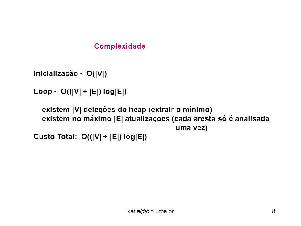 katia@cin.ufpe.br8 Complexidade Inicialização - O(|V|) Loop - O((|V| + |E|) log|E|) existem |V| deleções do heap (extrair o mínimo) existem no máximo |E| atualizações (cada aresta só é analisada uma vez) Custo Total: O((|V| + |E|) log|E|)
