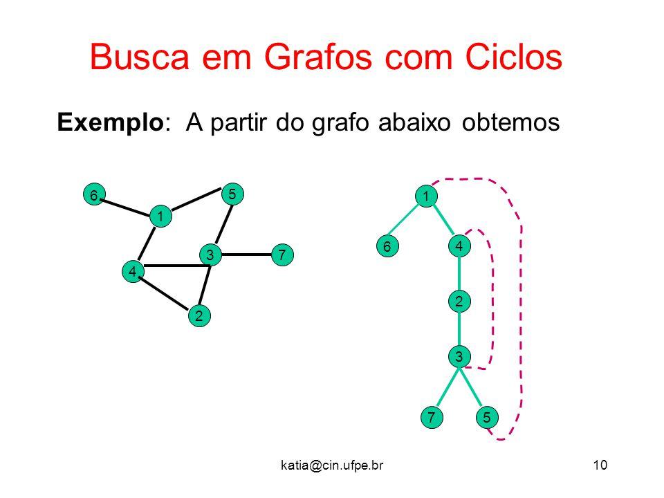 katia@cin.ufpe.br10 Busca em Grafos com Ciclos Exemplo: A partir do grafo abaixo obtemos 37 2 5 1 4 6 1 6 4 2 3 75