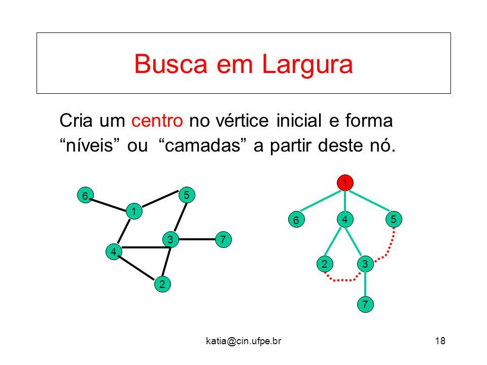 """katia@cin.ufpe.br18 Busca em Largura Cria um centro no vértice inicial e forma """"níveis"""" ou """"camadas"""" a partir deste nó. 37 2 5 1 4 6 1 6 45 23 7"""