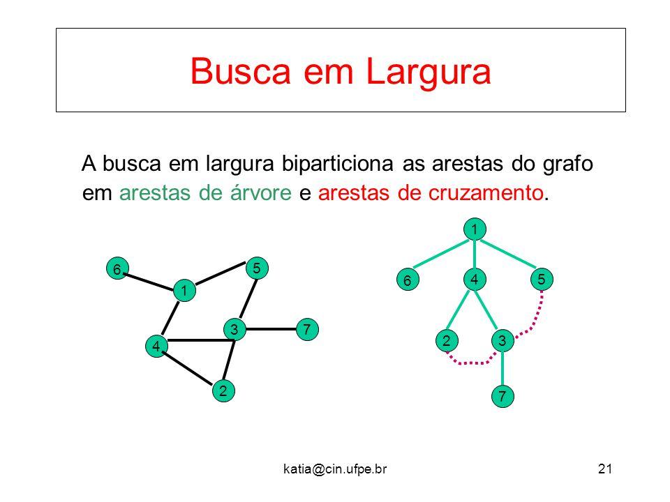 katia@cin.ufpe.br21 Busca em Largura A busca em largura biparticiona as arestas do grafo em arestas de árvore e arestas de cruzamento. 37 2 5 1 4 6 1
