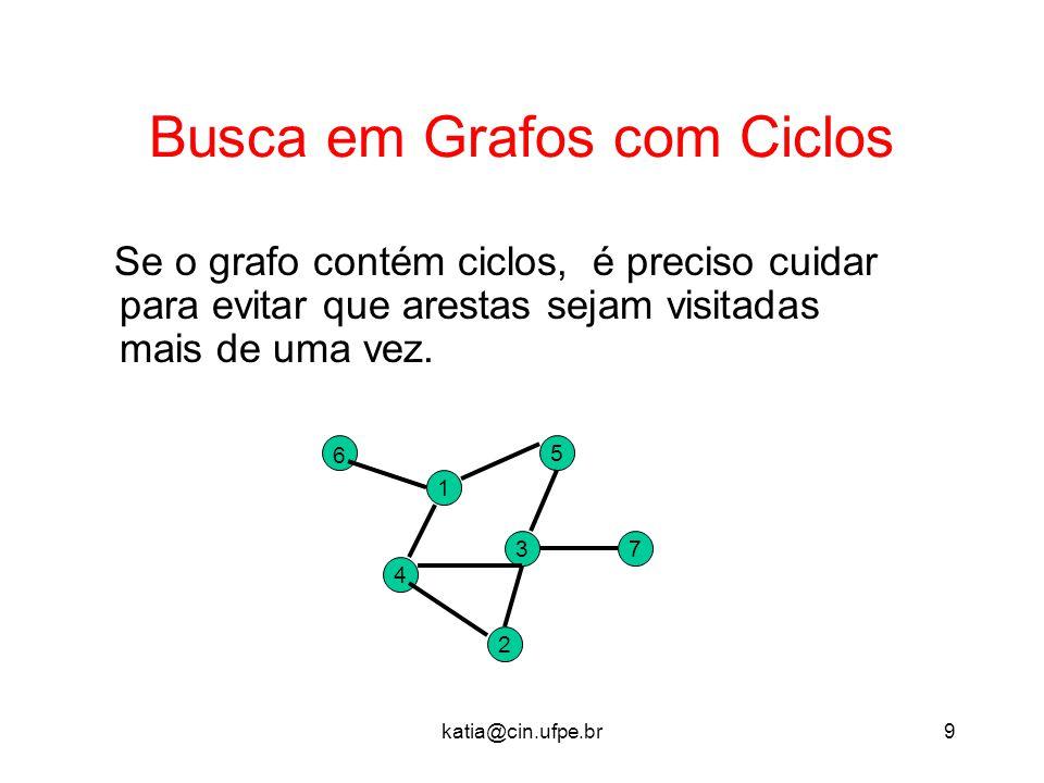 katia@cin.ufpe.br9 Busca em Grafos com Ciclos Se o grafo contém ciclos, é preciso cuidar para evitar que arestas sejam visitadas mais de uma vez. 37 2
