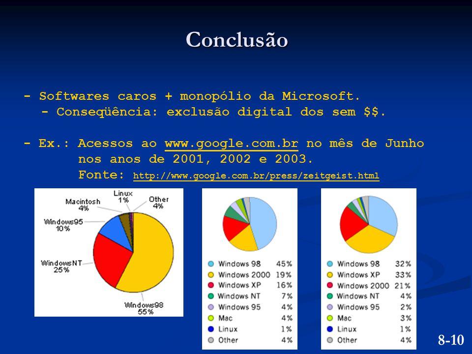 Conclusão - Softwares caros + monopólio da Microsoft. - Conseqüência: exclusão digital dos sem $$. - Ex.: Acessos ao www.google.com.br no mês de Junho