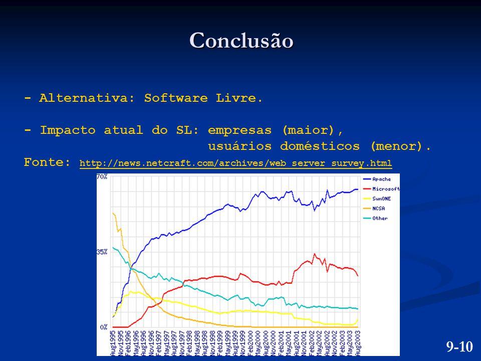 Conclusão - Alternativa: Software Livre. - Impacto atual do SL: empresas (maior), usuários domésticos (menor). Fonte: http://news.netcraft.com/archive
