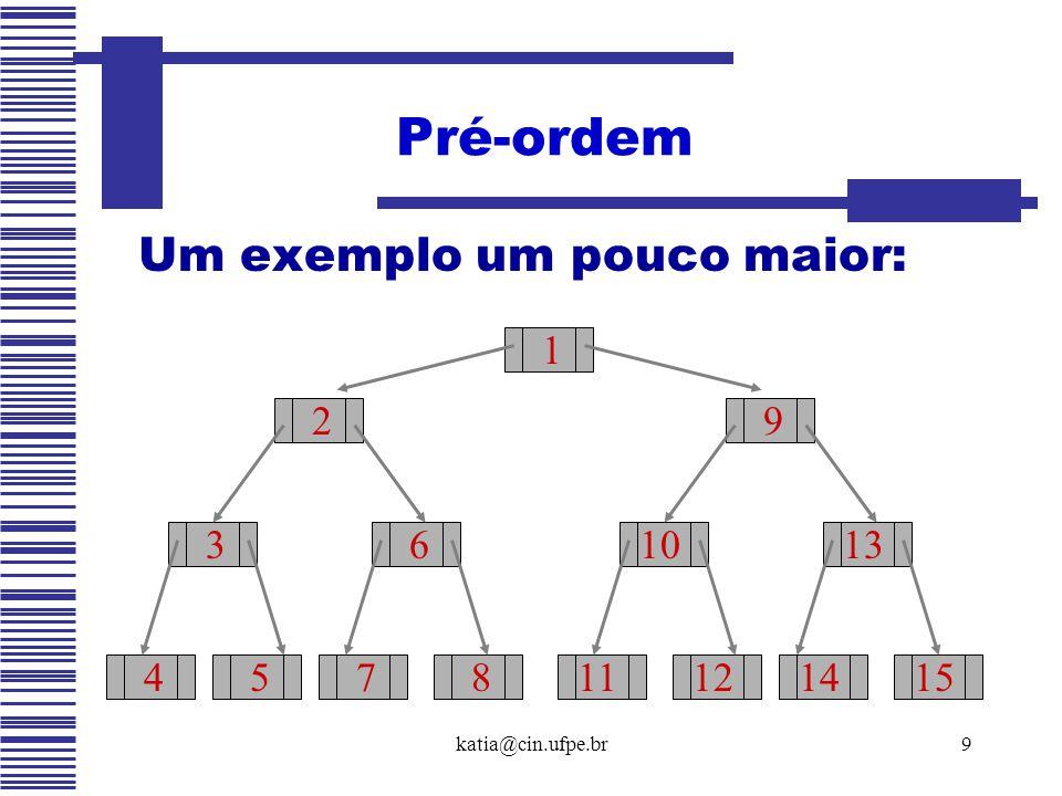 katia@cin.ufpe.br9 Um exemplo um pouco maior: Pré-ordem 1 2 3 45 6 78 9 10 1112 13 1415