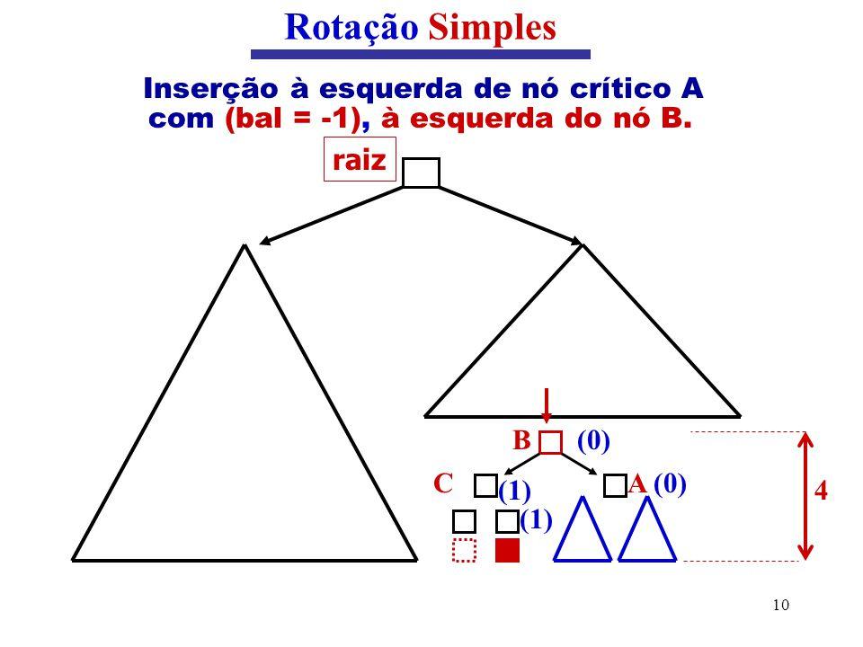 10 Inserção à esquerda de nó crítico A com (bal = -1), à esquerda do nó B. Rotação Simples raiz (0)B A (0)C (1) 4