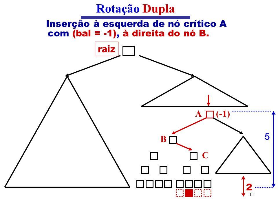 11 Inserção à esquerda de nó crítico A com (bal = -1), à direita do nó B. Rotação Dupla raiz B C (-1)A 2 5