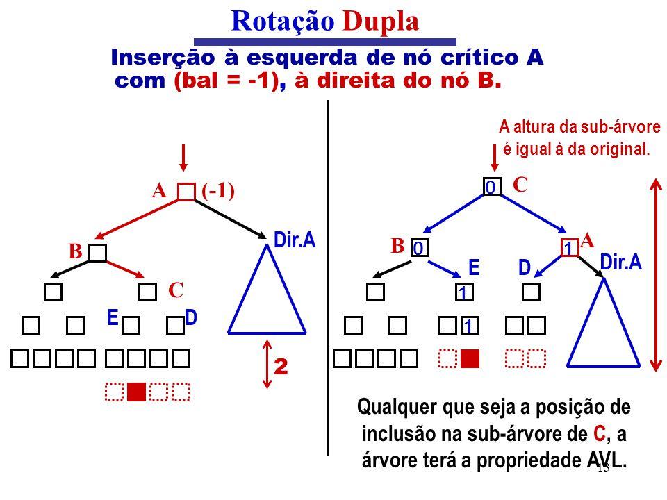 13 Inserção à esquerda de nó crítico A com (bal = -1), à direita do nó B. Rotação Dupla C 2 B E (-1)A D Dir.A Qualquer que seja a posição de inclusão