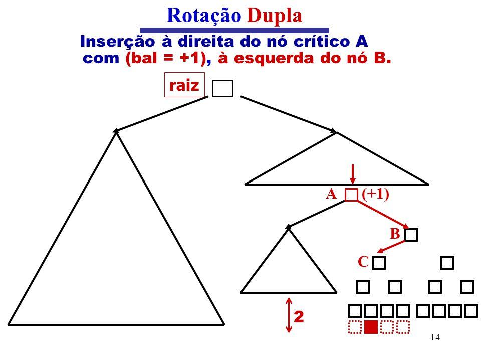 14 Inserção à direita do nó crítico A com (bal = +1), à esquerda do nó B. Rotação Dupla raiz B C (+1)A 2