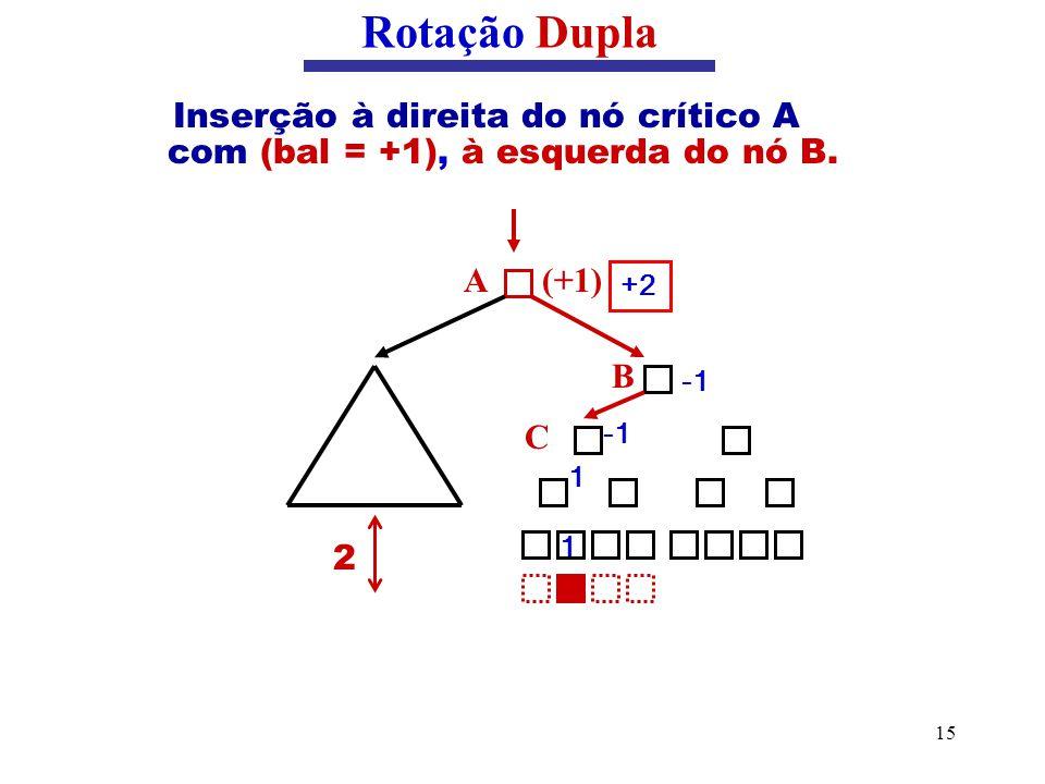 15 Inserção à direita do nó crítico A com (bal = +1), à esquerda do nó B. Rotação Dupla (+1)A 2 B C 1 1 +2