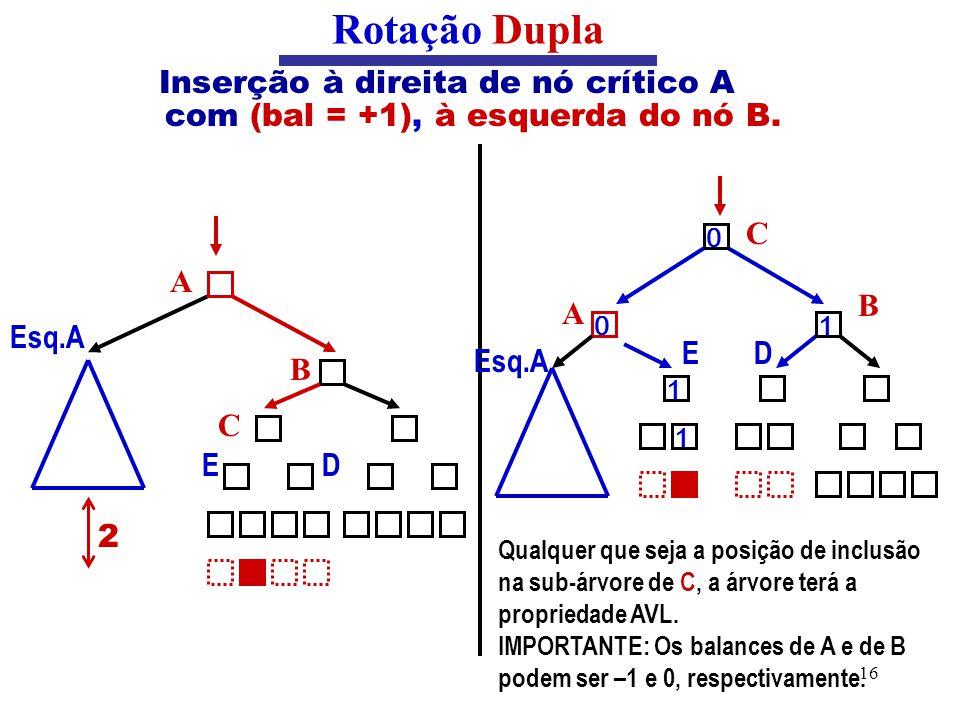 16 Inserção à direita de nó crítico A com (bal = +1), à esquerda do nó B. Rotação Dupla A C B ED ED BC 2 Esq.A Qualquer que seja a posição de inclusão