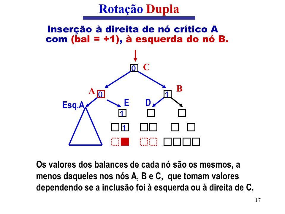 17 Inserção à direita de nó crítico A com (bal = +1), à esquerda do nó B. Rotação Dupla Os valores dos balances de cada nó são os mesmos, a menos daqu