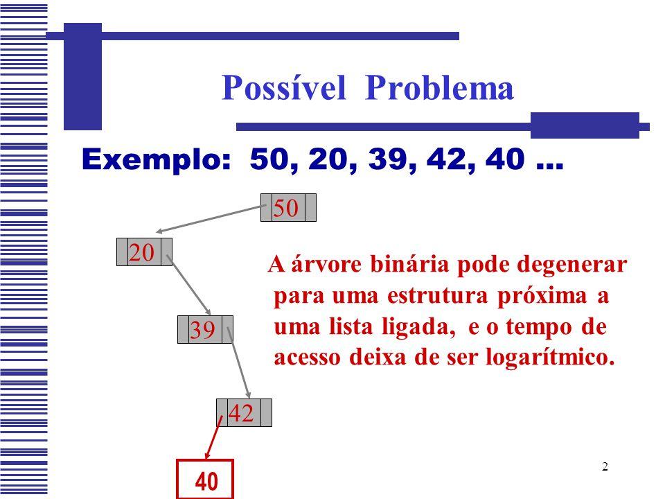 2 Exemplo: 50, 20, 39, 42, 40... Possível Problema 50 20 39 42 A árvore binária pode degenerar para uma estrutura próxima a uma lista ligada, e o temp