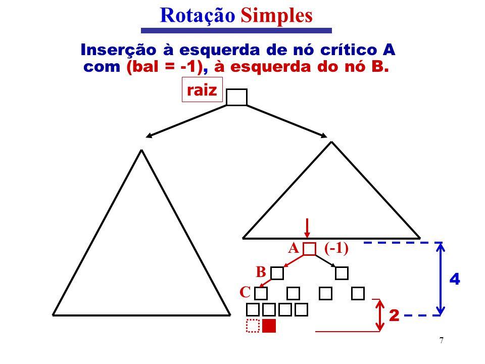 7 Inserção à esquerda de nó crítico A com (bal = -1), à esquerda do nó B. Rotação Simples raiz (-1)A B C 2 4