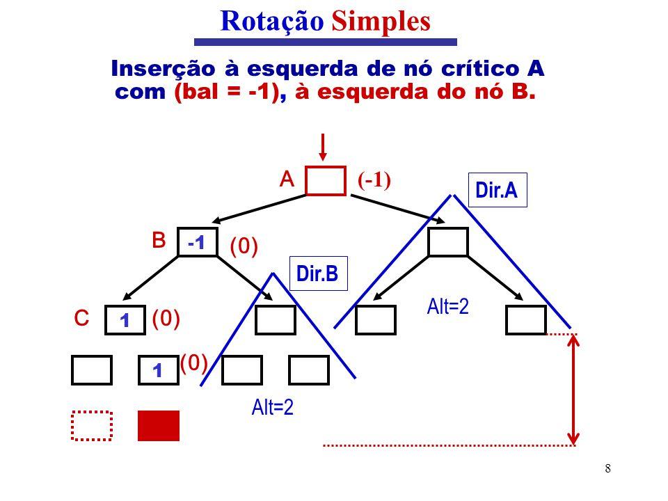 8 Inserção à esquerda de nó crítico A com (bal = -1), à esquerda do nó B. Rotação Simples B C 1 1 (-1) A (0) Dir.A Alt=2 Dir.B Alt=2