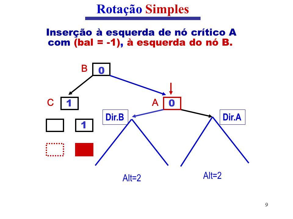 9 Inserção à esquerda de nó crítico A com (bal = -1), à esquerda do nó B. Rotação Simples B C Dir.A Alt=2 1 1 A 0 0 Dir.B Alt=2