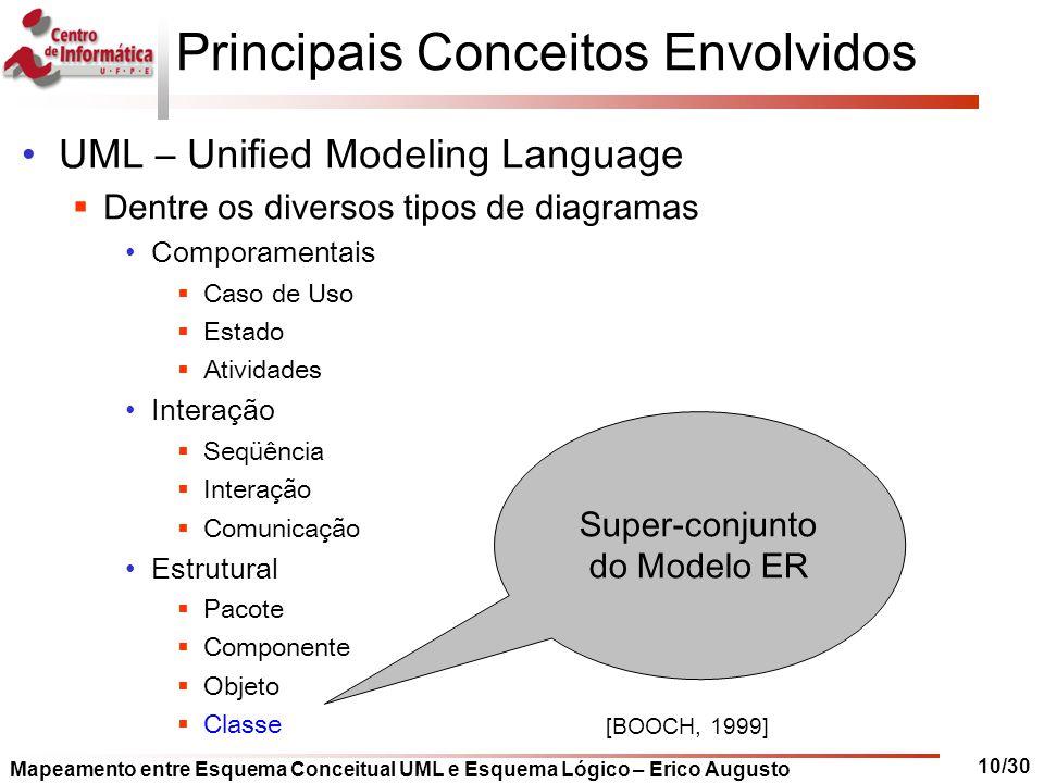 Mapeamento entre Esquema Conceitual UML e Esquema Lógico – Erico Augusto 10/30 Principais Conceitos Envolvidos UML – Unified Modeling Language  Dentr