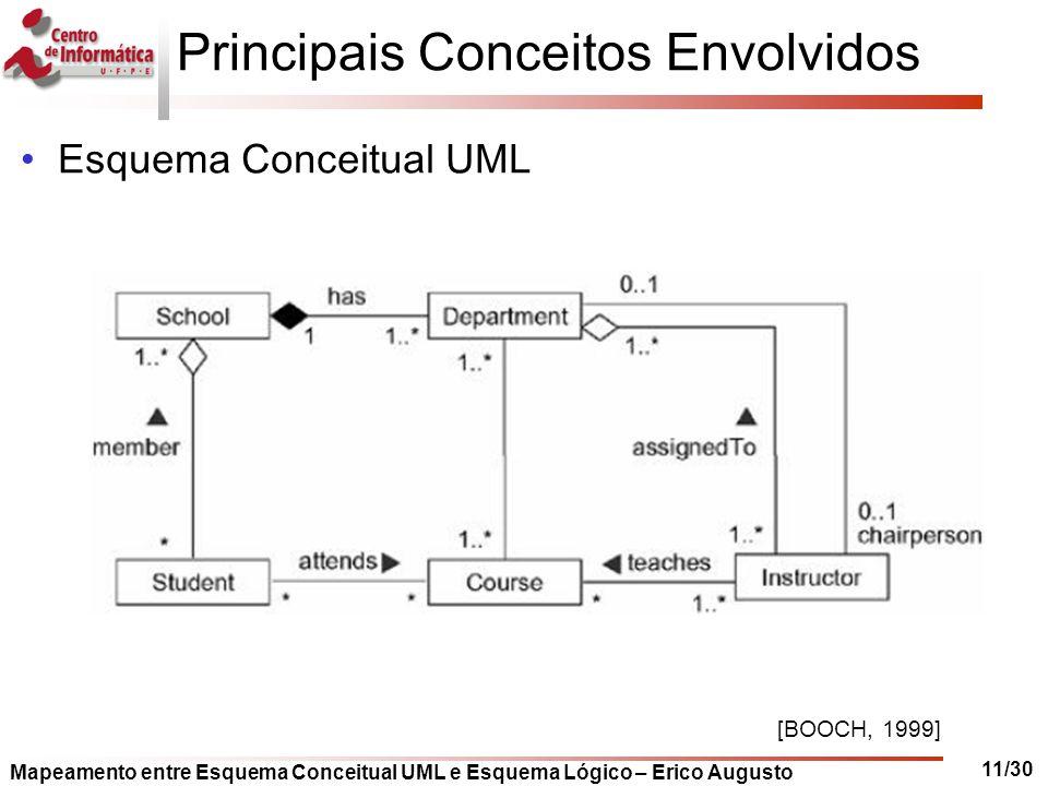 Mapeamento entre Esquema Conceitual UML e Esquema Lógico – Erico Augusto 11/30 Principais Conceitos Envolvidos Esquema Conceitual UML [BOOCH, 1999]