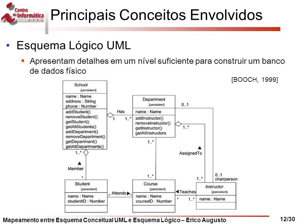 Mapeamento entre Esquema Conceitual UML e Esquema Lógico – Erico Augusto 12/30 Principais Conceitos Envolvidos Esquema Lógico UML  Apresentam detalhe