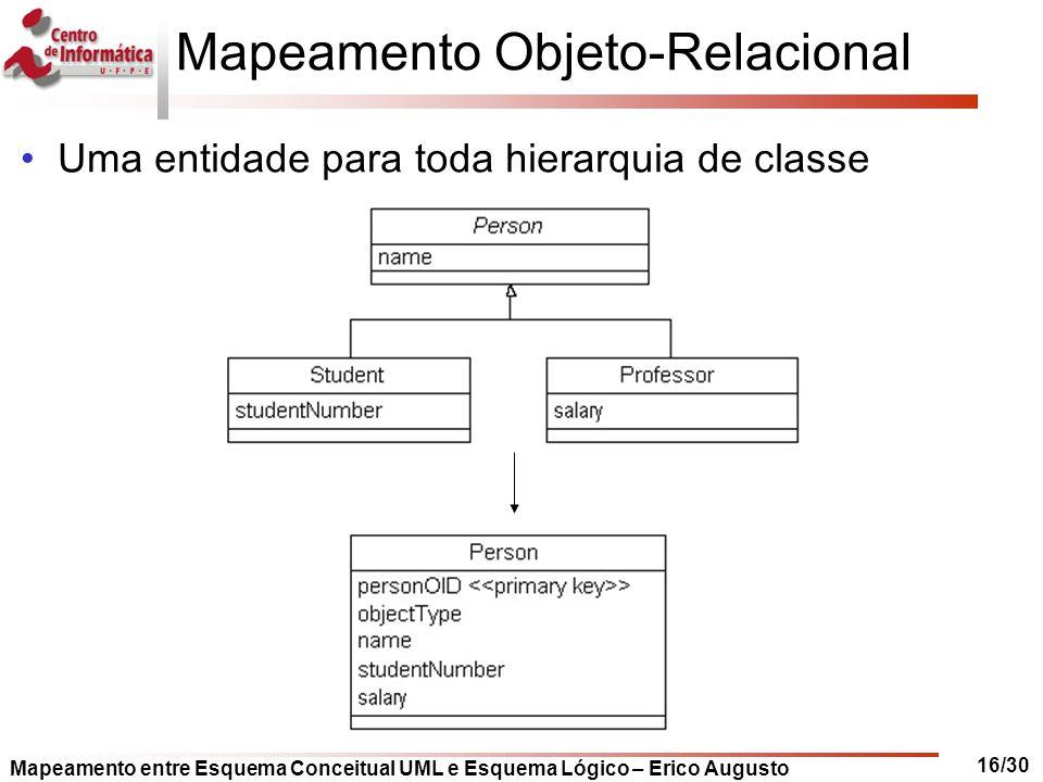 Mapeamento entre Esquema Conceitual UML e Esquema Lógico – Erico Augusto 16/30 Mapeamento Objeto-Relacional Uma entidade para toda hierarquia de class