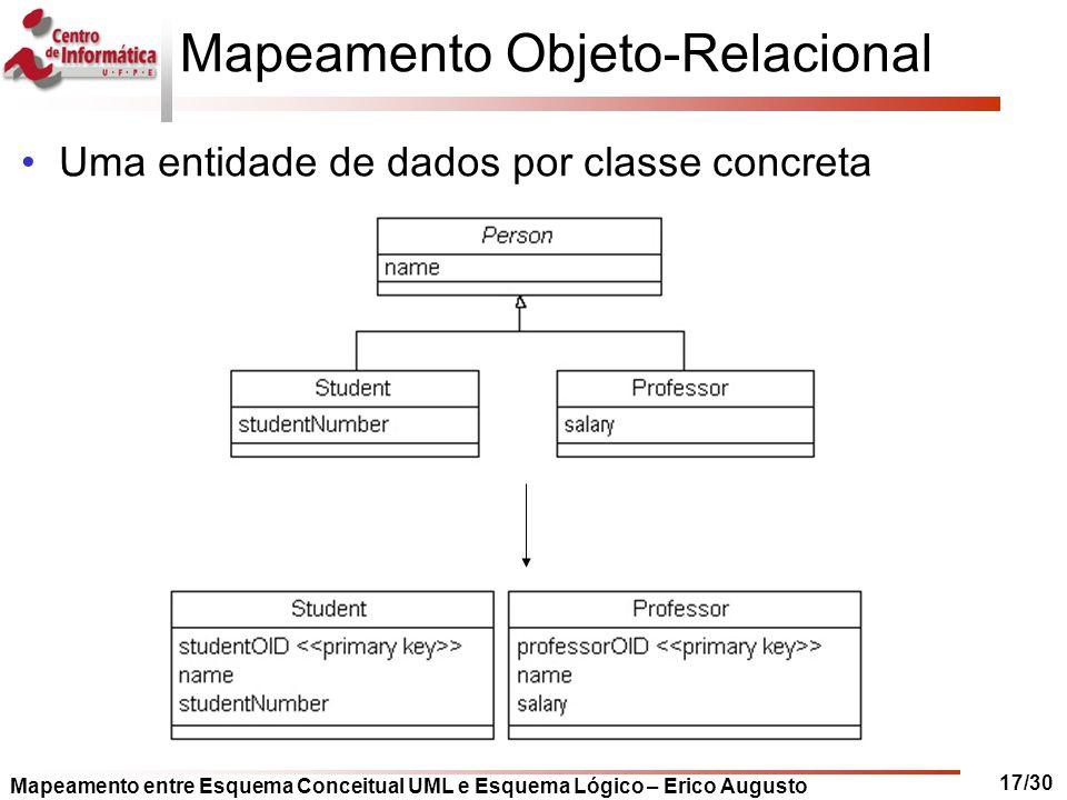 Mapeamento entre Esquema Conceitual UML e Esquema Lógico – Erico Augusto 17/30 Mapeamento Objeto-Relacional Uma entidade de dados por classe concreta