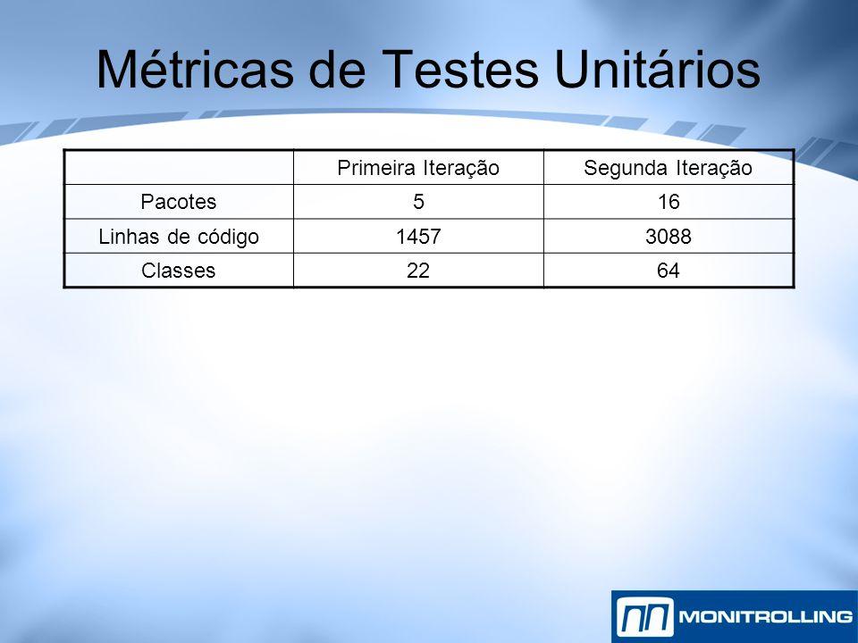 Métricas de Testes Unitários Primeira IteraçãoSegunda Iteração Pacotes516 Linhas de código14573088 Classes2264