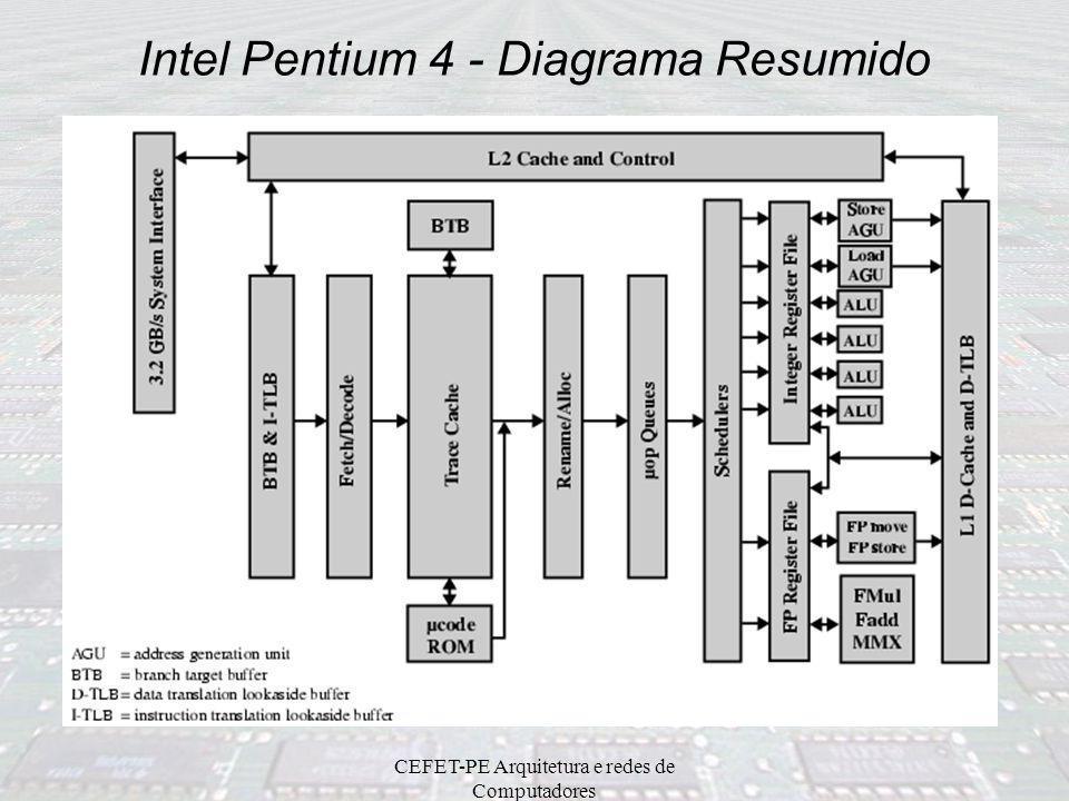 CEFET-PE Arquitetura e redes de Computadores Intel Pentium 4 Instruções SSE2 (Streaming SIMD Extensions 2) - 144 novas instruções –67 instruções para