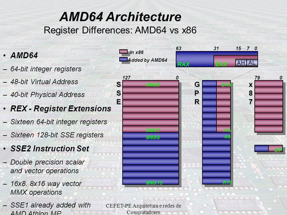 CEFET-PE Arquitetura e redes de Computadores AMD Athlon 64 Novas características incorporadas –1MB L2 Cache –Controlador de Memória DDR incorporado –H