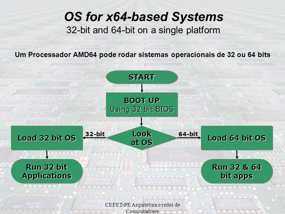 CEFET-PE Arquitetura e redes de Computadores AMD64 Architecture Register Differences: AMD64 vs x86 AMD64 –64-bit integer registers –48-bit Virtual Add
