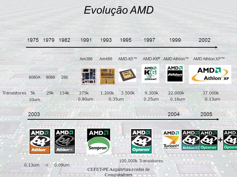 CEFET-PE Arquitetura e redes de Computadores Evolução AMD 19751979 8080A8086 1982 286 1991 Am386 1993 Am486 1995 AMD-K5™ 1997 AMD-K6 ® 1999 AMD Athlon™ 2002 Transistores 5k 29k 134k 275k 1.200k 3.500k 9.300k 22.000k 37.000k AMD Athlon XP™ 2003 0.80um 0.35um 0.25um 0.18um 0.13um 0.13um -> 0.09um 10um 100.000k Transistores 2004 + 2005