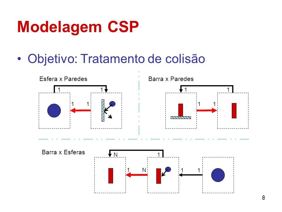 9 Modelagem CSP Entrada Interno Saída