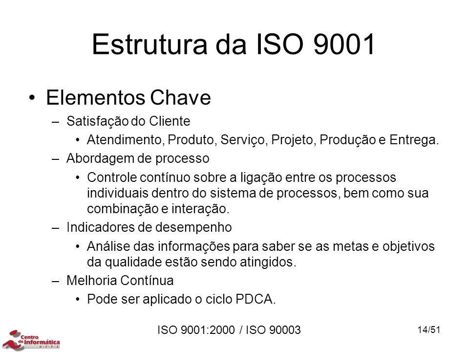 Estrutura da ISO 9001 Elementos Chave –Satisfação do Cliente Atendimento, Produto, Serviço, Projeto, Produção e Entrega. –Abordagem de processo Contro