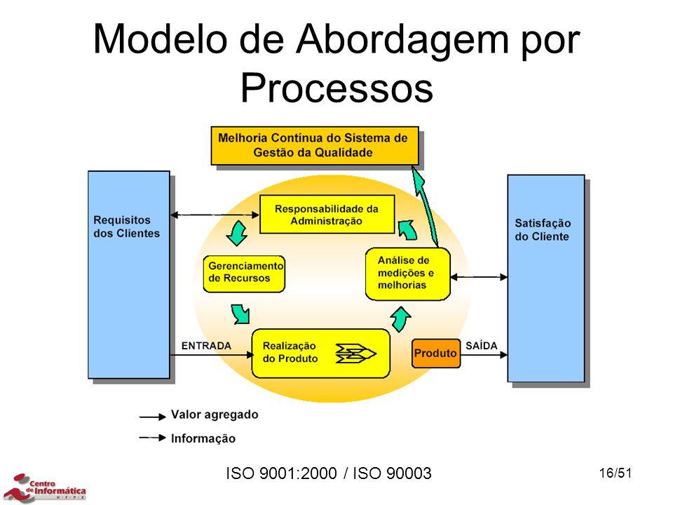 ISO 9001:2000 / ISO 90003 Modelo de Abordagem por Processos 16/51