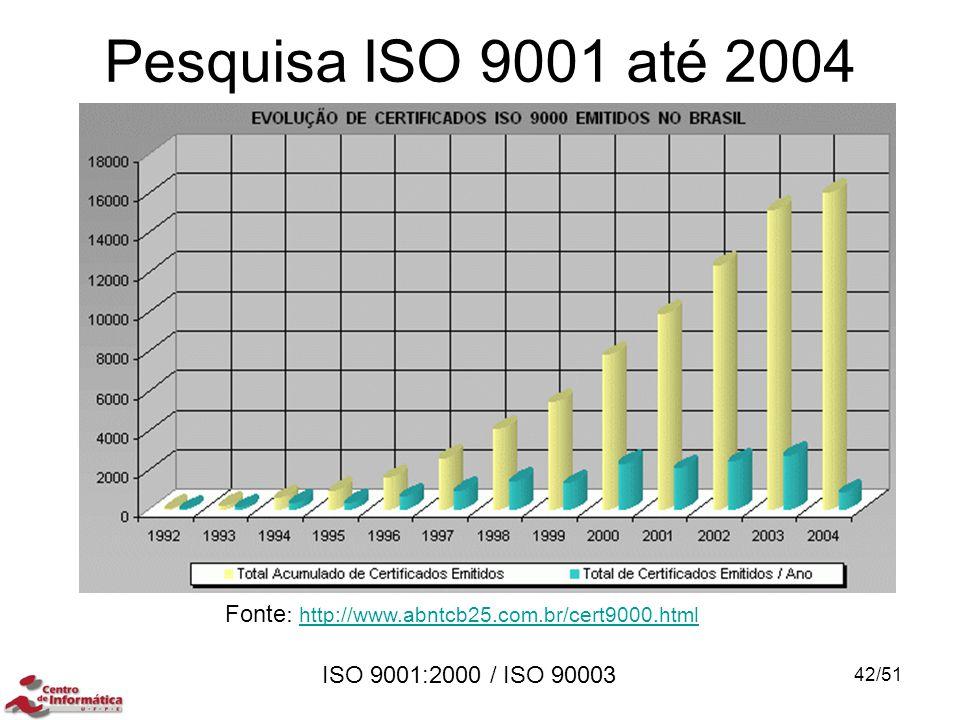 ISO 9001:2000 / ISO 90003 Pesquisa ISO 9001 até 2004 Fonte : http://www.abntcb25.com.br/cert9000.html http://www.abntcb25.com.br/cert9000.html 42/51