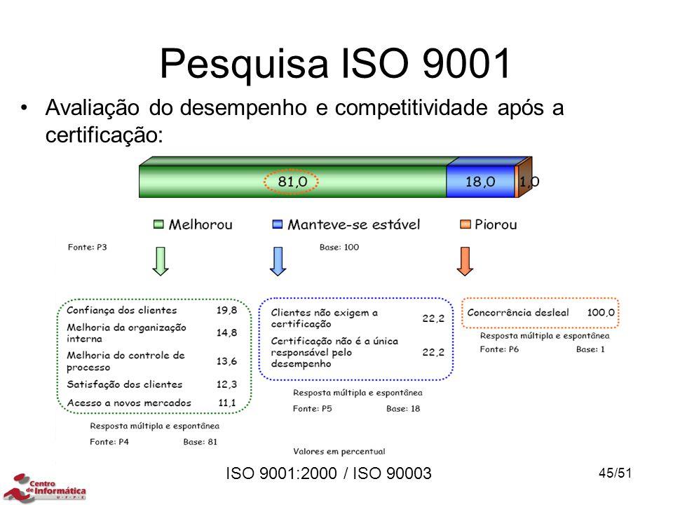 ISO 9001:2000 / ISO 90003 Pesquisa ISO 9001 Avaliação do desempenho e competitividade após a certificação: 45/51