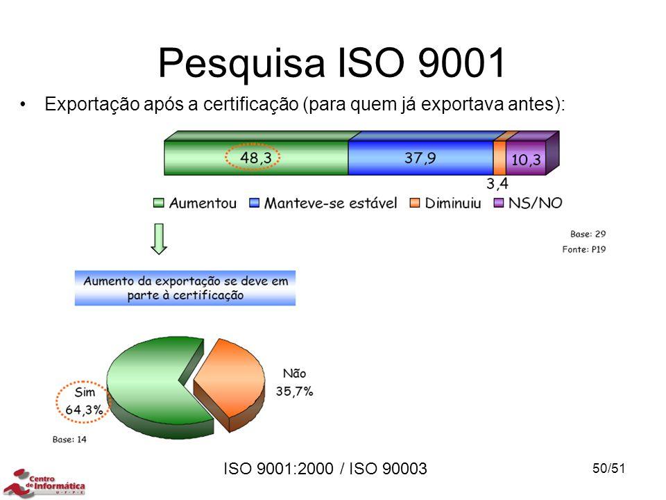ISO 9001:2000 / ISO 90003 Pesquisa ISO 9001 Exportação após a certificação (para quem já exportava antes): 50/51