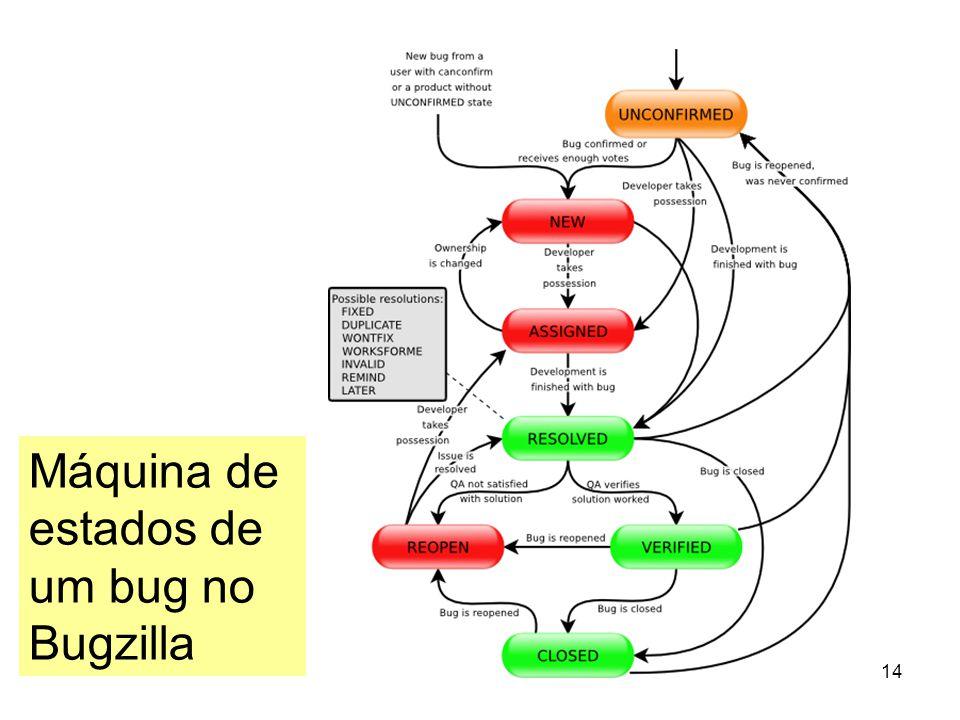 14 Máquina de estados de um bug no Bugzilla