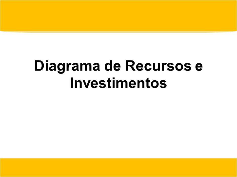 Diagrama de Recursos e Investimentos