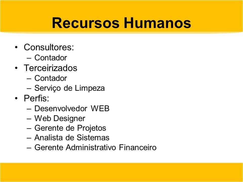 Recursos Humanos Consultores: –Contador Terceirizados –Contador –Serviço de Limpeza Perfis: –Desenvolvedor WEB –Web Designer –Gerente de Projetos –Ana