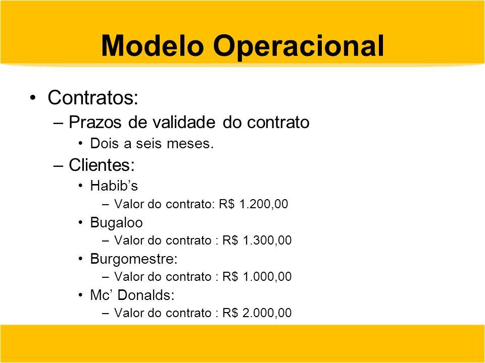 Modelo Operacional Contratos: –Prazos de validade do contrato Dois a seis meses. –Clientes: Habib's –Valor do contrato: R$ 1.200,00 Bugaloo –Valor do