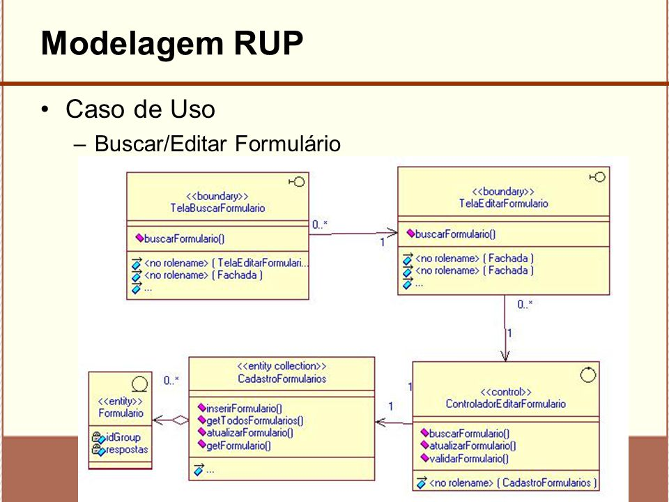 11 Modelagem RUP Caso de Uso –Buscar/Editar Formulário