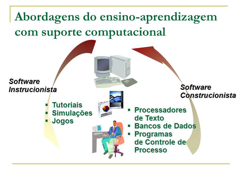 SoftwareConstrucionista SoftwareInstrucionista  Tutoriais  Simulações  Jogos  Processadores de Texto  Bancos de Dados  Programas de Controle de