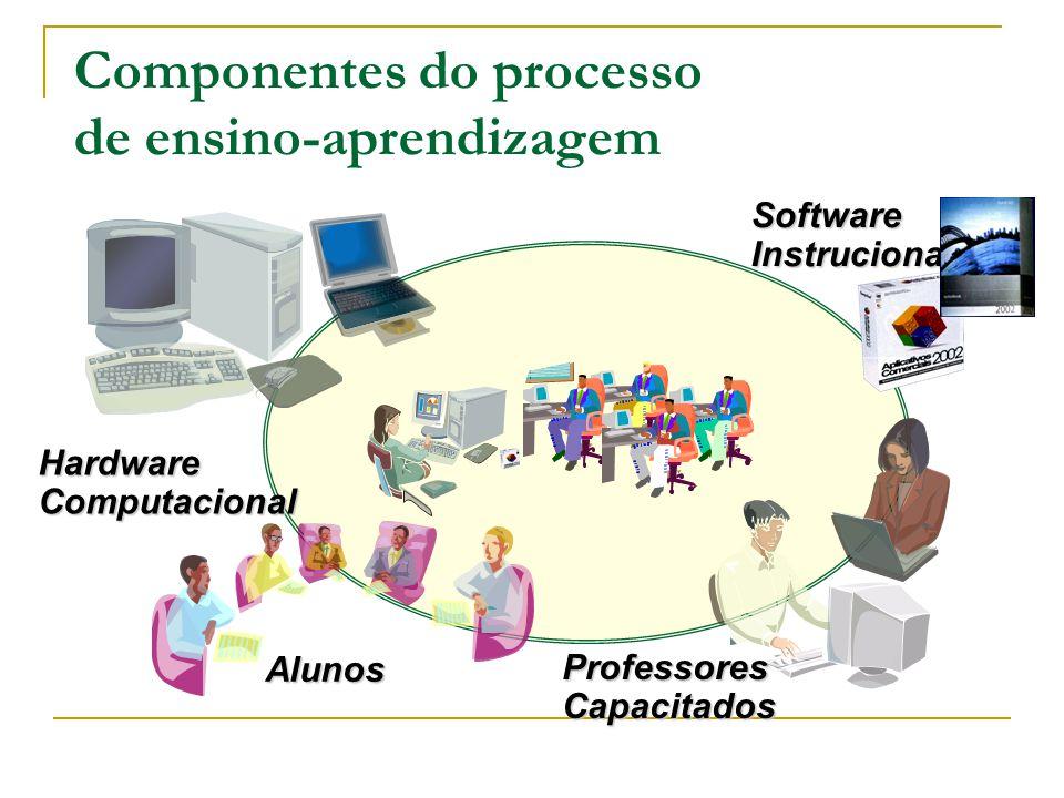 Tutoriais (Software Tutor)  Prós Aprendizado progressivo, sem mudanças bruscas; Uso de recursos multimídia (áudio, gráficos, vídeo, animação, 3D, realidade virtual) não disponíveis nas estratégias convencionais (impressos); Possibilidade de controle e otimização do desempenho do aprendiz.