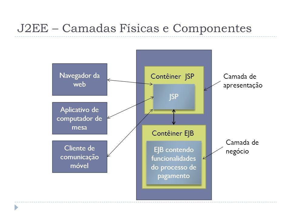 J2EE – Camadas Físicas e Componentes Funcionalidade do processo de pagamento JSP EJB contendo funcionalidades do processo de pagamento Contêiner EJB C