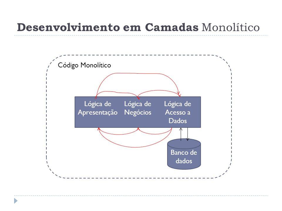 Desenvolvimento em Camadas Monolítico Lógica de Apresentação Lógica de Negócios Lógica de Acesso a Dados Banco de dados Código Monolítico