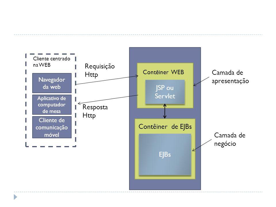 Funcionalidade do processo de pagamento JSP ou Servlet EJBs Contêiner de EJBs Contêiner WEB Camada de apresentação Camada de negócio Navegador da web