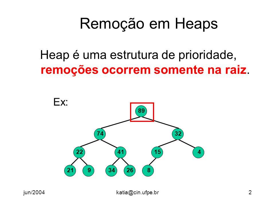 jun/2004katia@cin.ufpe.br3 Remoção em Heaps Remoções (lógicas) ocorrem somente na raiz, mas fisicamente gostaríamos de remover o último elemento.