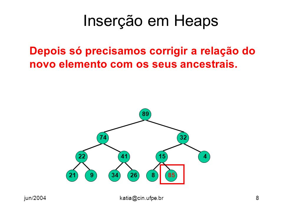 jun/2004katia@cin.ufpe.br9 Inserção em Heaps Depois só precisamos corrigir a relação do novo elemento com os seus ancestrais.