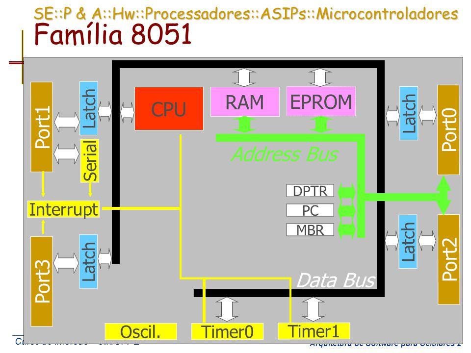 Curso de Imersão – CIn/UFPE Arquitetura de Software para Celulares 3 SE::P & A::Hw::Periféricos:: Experimento 1: Introdução ao uVision 2 da Keil Utilizando o microcontrolador SAB80C517A da Infineon, com clock de 12MHz, implemente o código para a seguinte especificação: Se CH == 1 P1H = P0H senão P1H = 0 Se CL == 1 P1L = P0L senão P1L = 0 P1H P1L P0H P0L P0 P1 CL P2 CH bit0 bit1