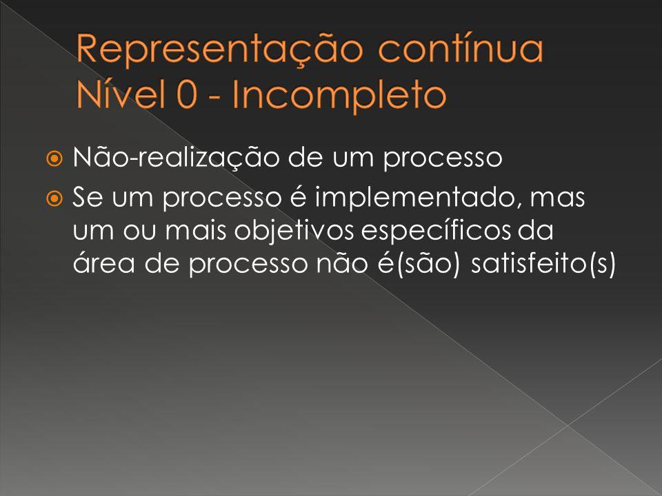  Não-realização de um processo  Se um processo é implementado, mas um ou mais objetivos específicos da área de processo não é(são) satisfeito(s)